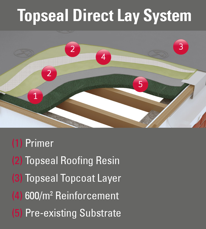 Topseal Direct Lay